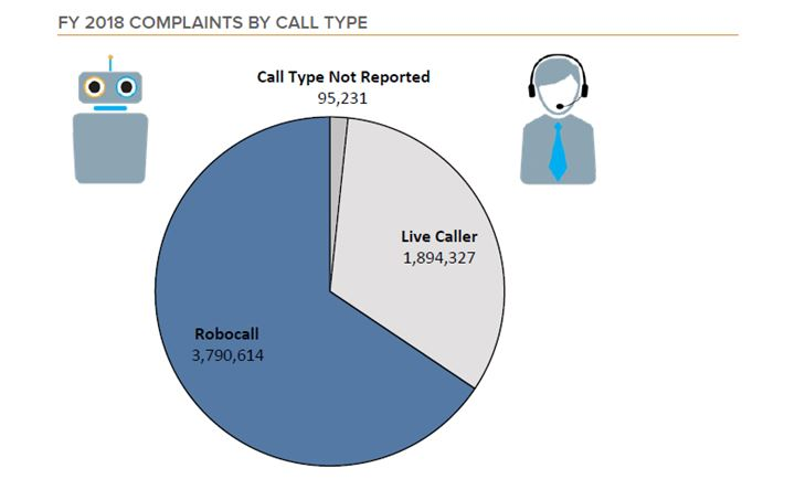 2018 Complaints by Call Type