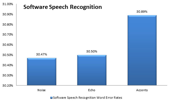 Software Speech Recognition Word Error Rates