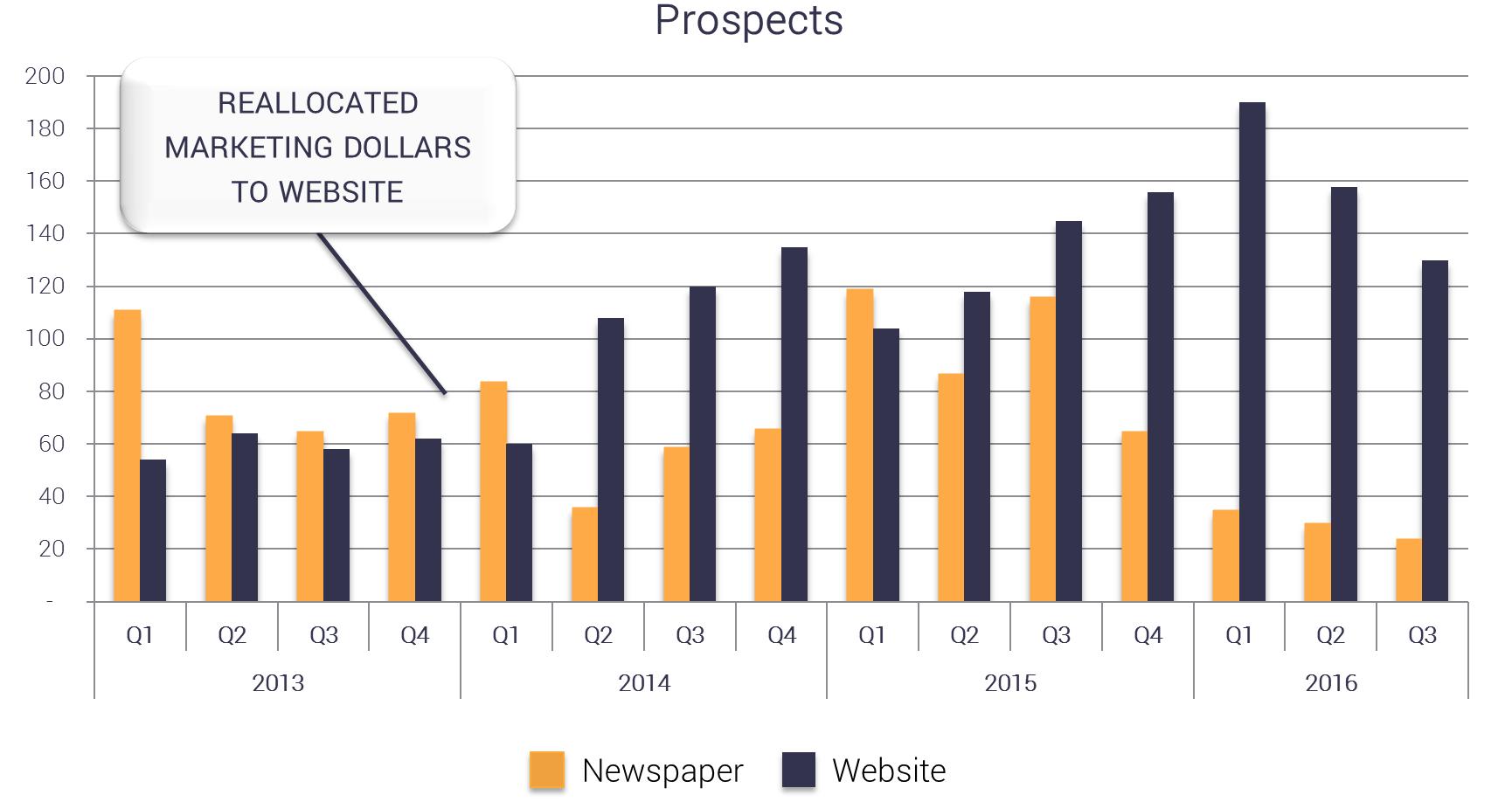 prospects-blog