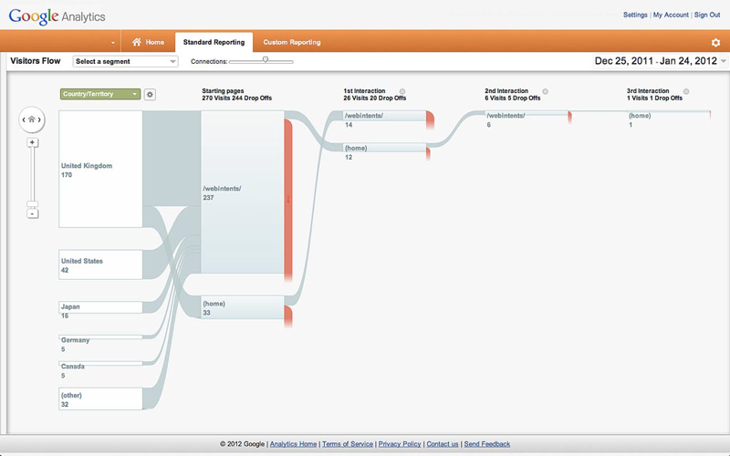 Example of Google's Behavior Flow (Type of Charted Modeling)