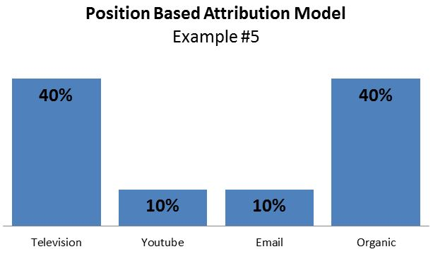 position-based-attribution-example5