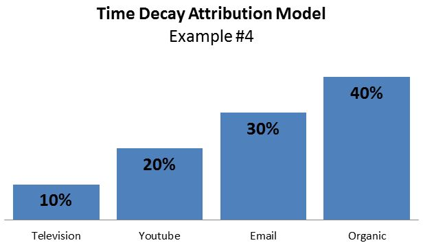 time-decay-attribution-example4