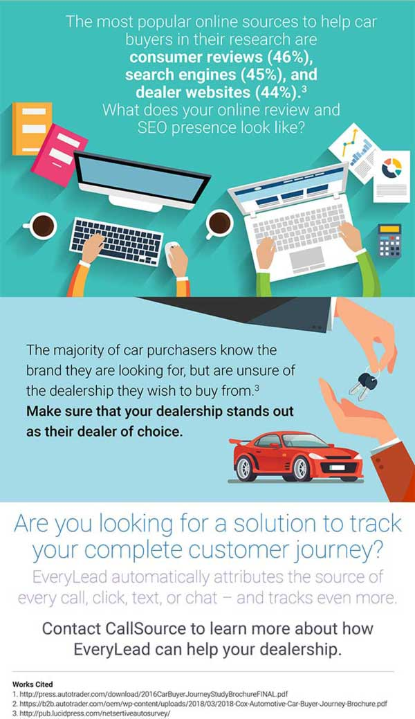 Car Buying Trends - 3