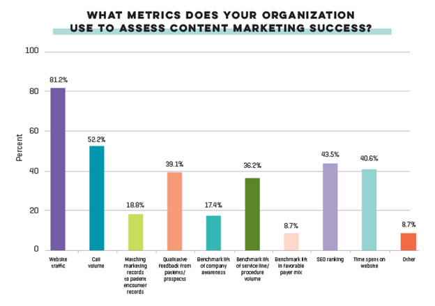 Content Marketing Metrics