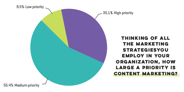 content marketing priority