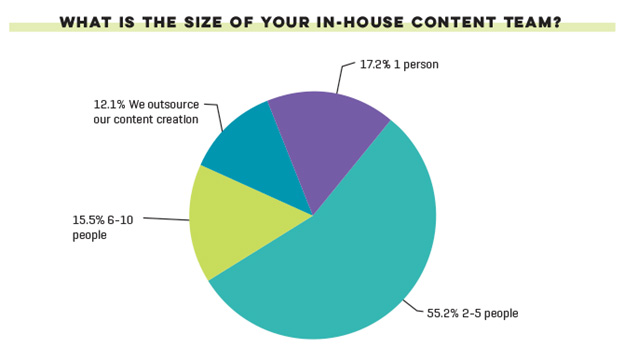 Content Team Size