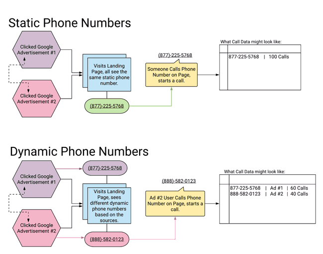 Static vs Dynamic phone Numbers Diagram