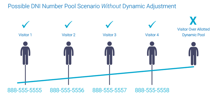 CallSource Visitor Chart