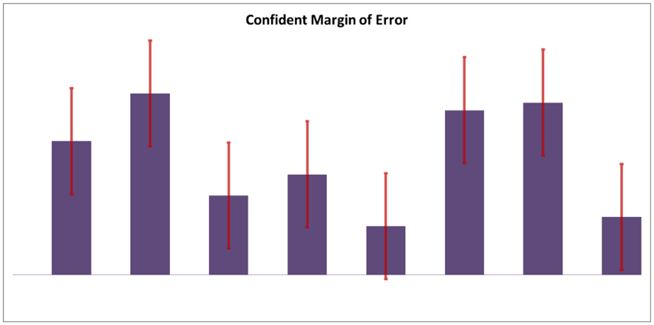 confidence margin of error