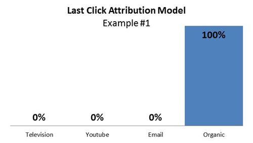 last click attribution model, example #1
