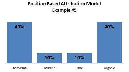 position based attribution model, example #5