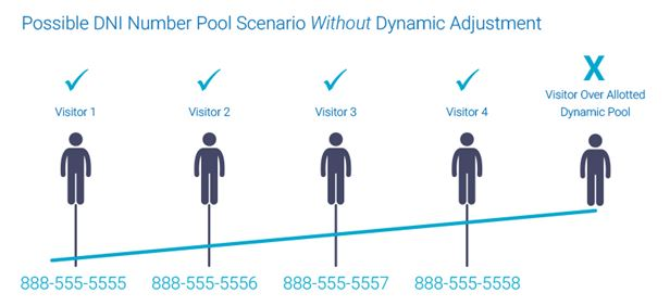 possible dni number pool scenario without dynamic adjustment