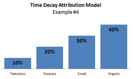 time decay model, example #4