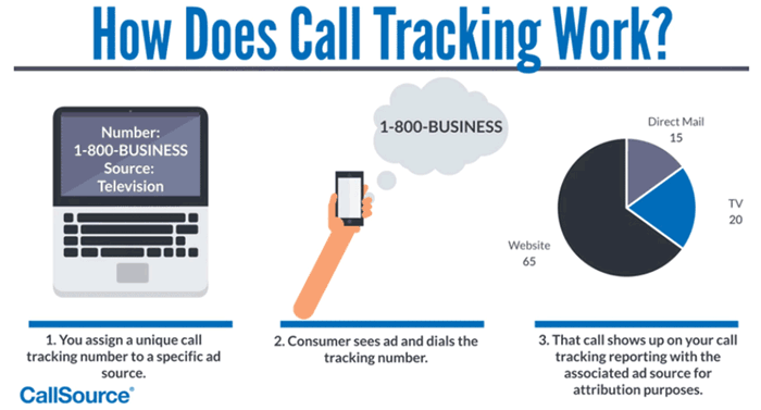 how-does-call-tracking-work