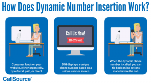 How does Dynamic Number Insertion work?
