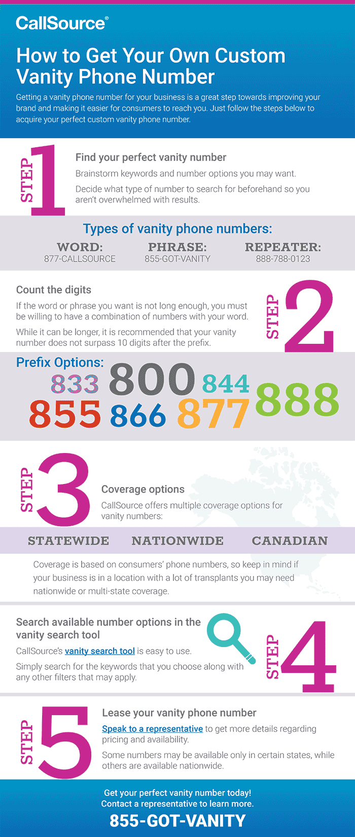 How to Get Your Own Custom Vanity Phone Number - Infographic