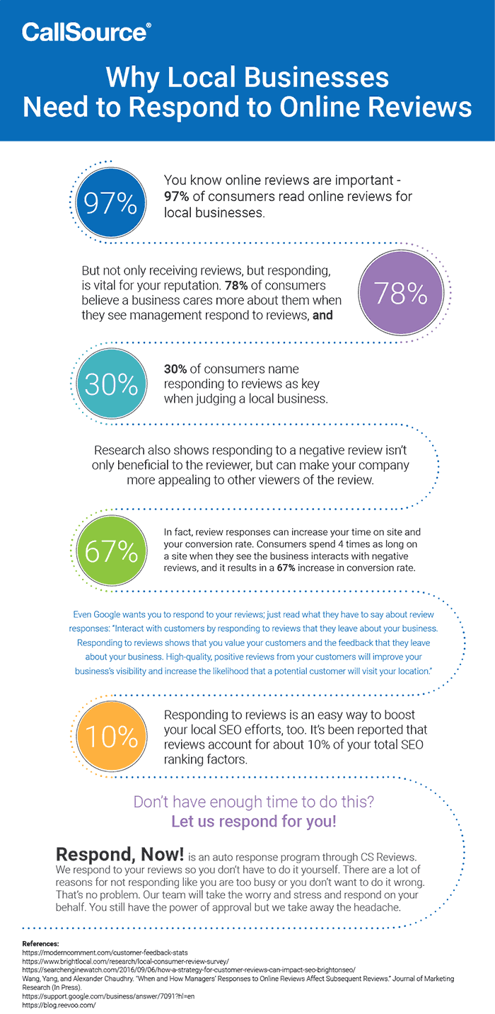 Infographic – Why You Need to Respond to Your Online Reviews