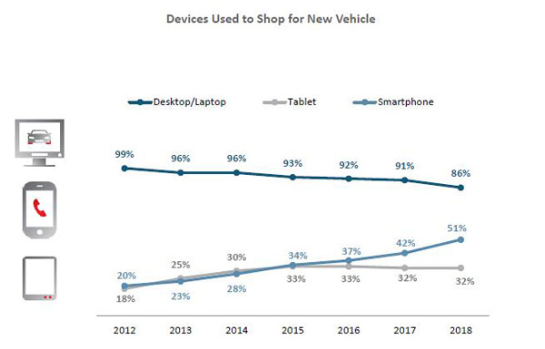 Chart of devices used to buy new vehicles