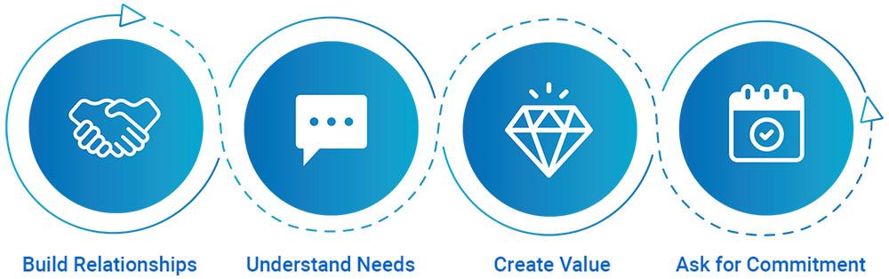 Phone Coaching Core 4 Principles image