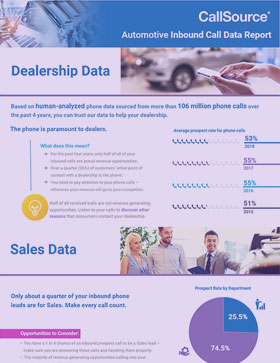 Automotive Inbound Call Data Report image