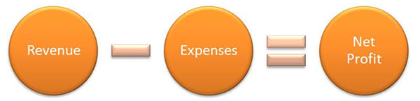 Revenue - Expenses = Net Profit