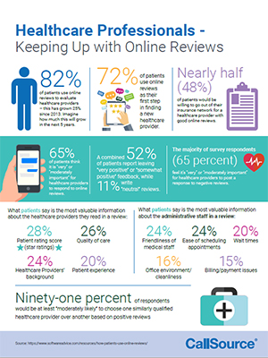 Healthcare: Keeping up with online reviews