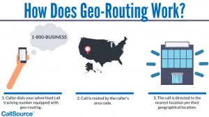How Does Geo-Routing Work